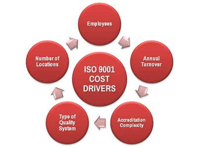 ISO 9001 Costs